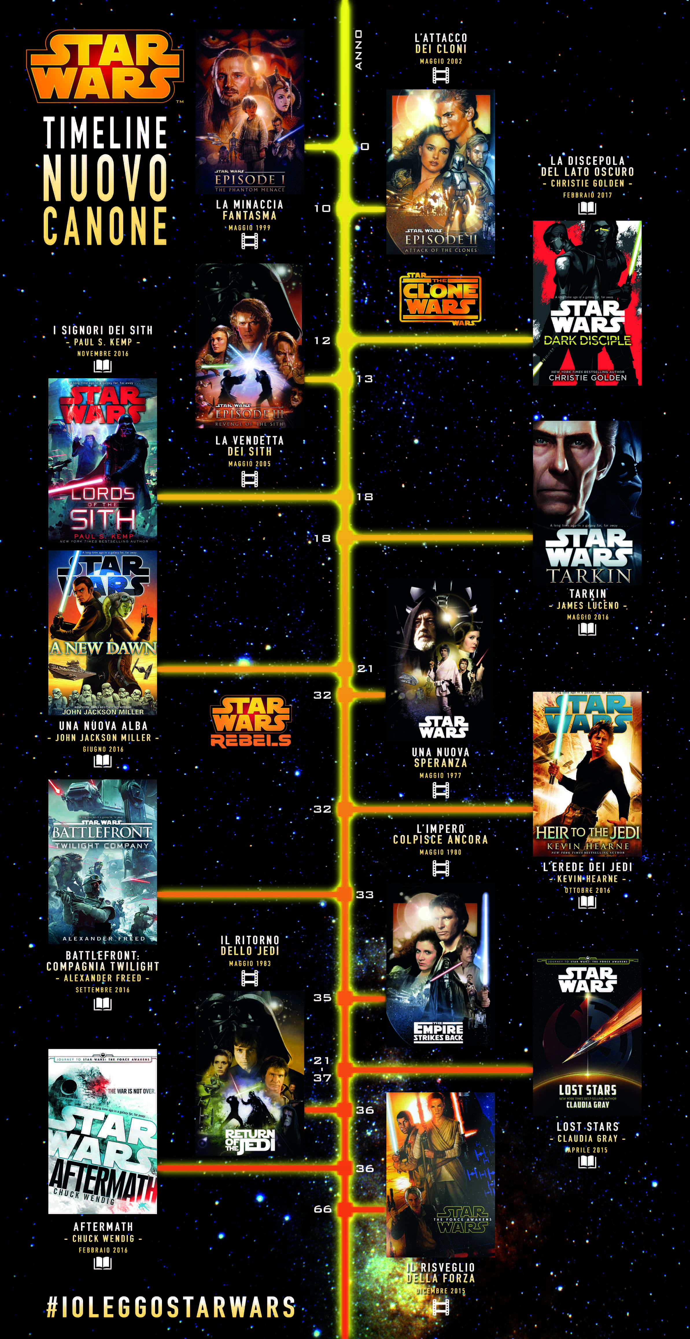 Timeline Nuovo Canone